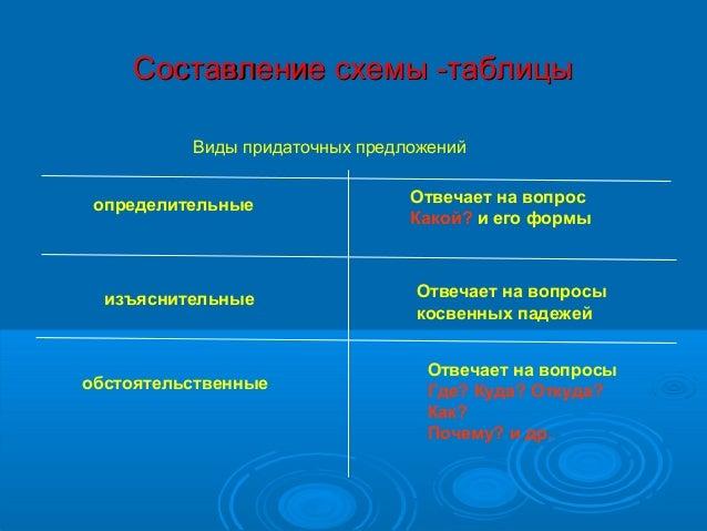 Составление схемы -таблицы