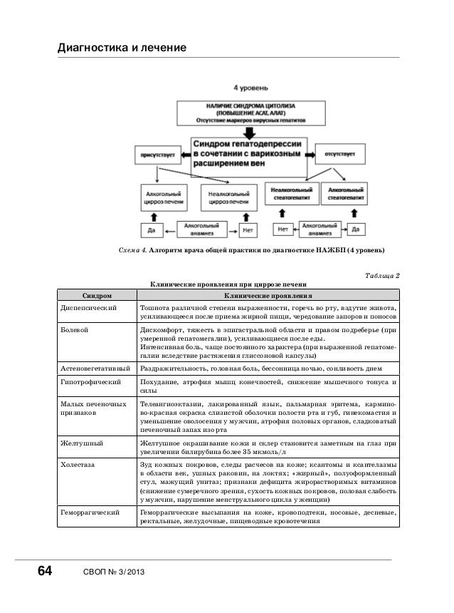 Диагностика и лечение Схема 4.