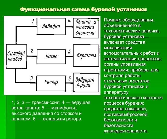 Функциональная схема буровой