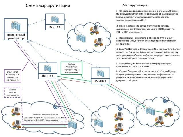 Схема маршрутизации ID HUB 1