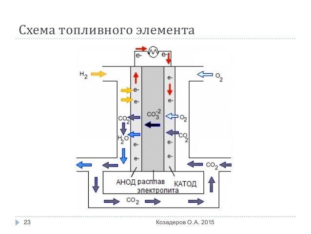 23. Схема топливного