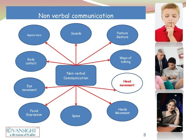 Non Verbal Communication Hand Gestures Non Verbal Communication 3