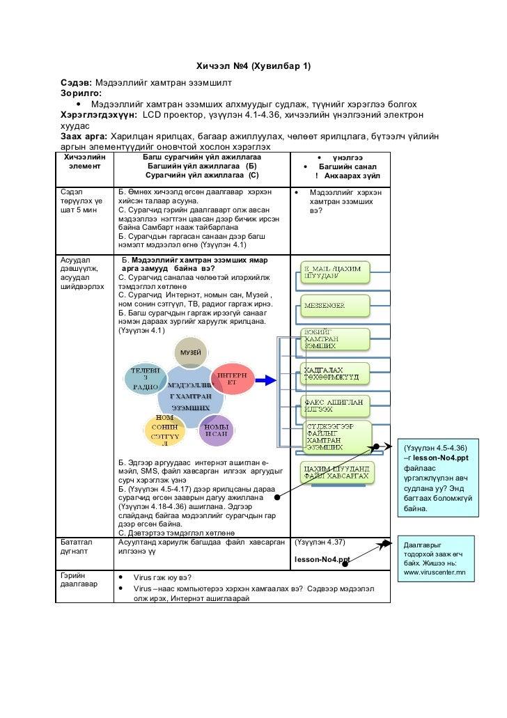 Хичээл №4 (Хувилбар 1)Сэдэв: Мэдээллийг хамтран эзэмшилтЗорилго:    Мэдээллийг хамтран эзэмших алхмуудыг судлаж, түүнийг ...