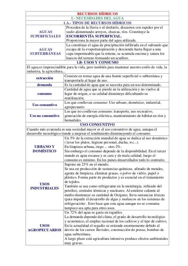RECURSOS HÍDRICOS 1.- NECESIDADES DEL AGUA 1.A.- TIPOS DE RECURSOS HÍDRICOS Proceden de la lluvia o el deshielo, discurren...