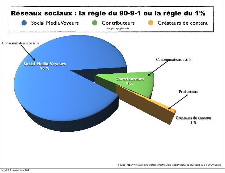 Réseaux sociaux : la règle du 90-9-1 ou la règle du 1%                         Social Media Voyeurs   Contributeurs       ...
