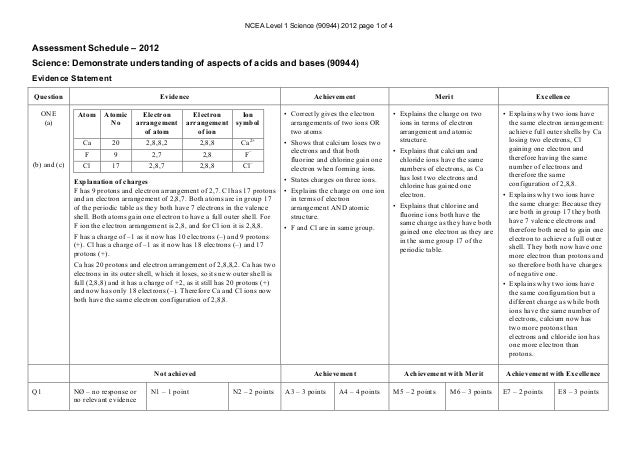 NCEA Level 1 Science (90944) 2012 page 1 of 4 Assessment Schedule – 2012 Science: Demonstrate understanding of aspects of ...