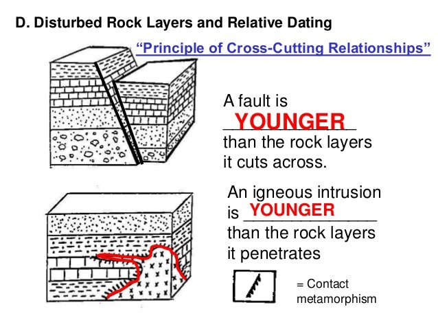 relative dating which rock layer formed first Place a particular fossiliferous rock layer into the scale of geologic time now and then, an atom of uranium self-destructs to form an atom of lead using some simple mathematics, they can figure out how long ago the mineral first formed absolute dating of rocks has provided many tie points for the relative time.
