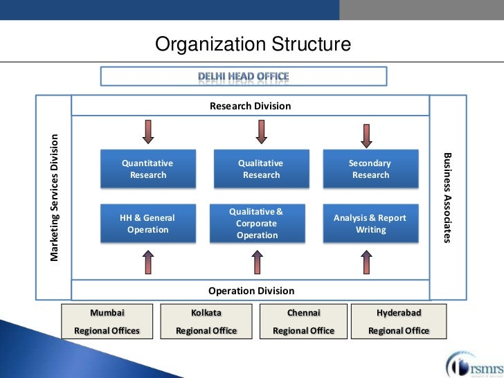 structure of business essay