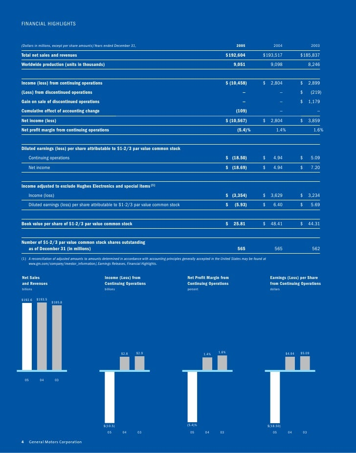 gm 2005 Annual Report Financial Highlights