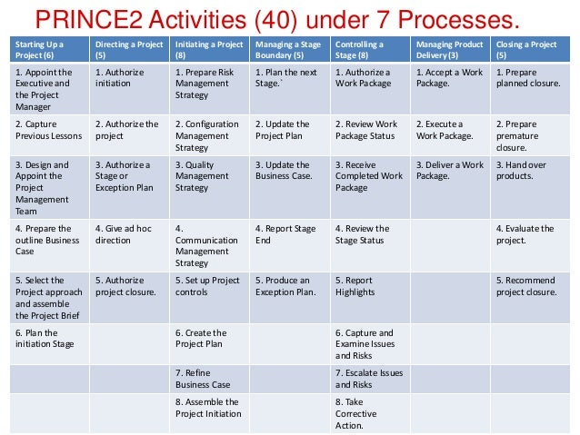 prince2 project plan template free - pecb webinar aligning iso 21500 and prince2
