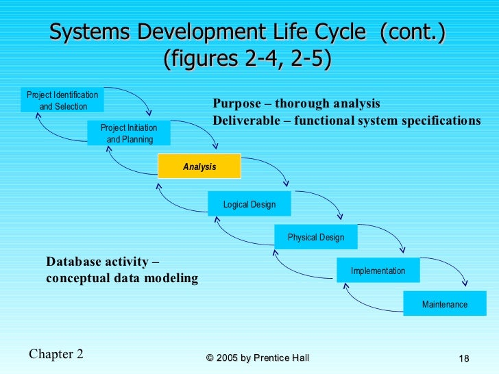 systems development life cycle and project For each project, it is essential to research stage and is critical to the development of successful systems org/w/indexphptitle=system_life_cycle_process.