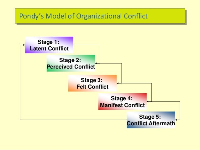 stages of conflict management essay Conflict management is the process of limiting the negative aspects of conflict  while increasing  this article is written like a personal reflection or opinion  essay that states a wikipedia editor's personal feelings about a topic please help   time to re-group: a typology and nested phase model for action teams small  group.