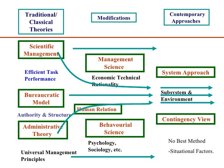human relation and human resource approach essay What is human relations approach to management essay  the human dealingss approach to direction  commerce essay  human relation and human resource.