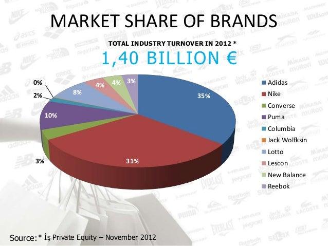nike apparel market share 2012   Jenamazol.cz
