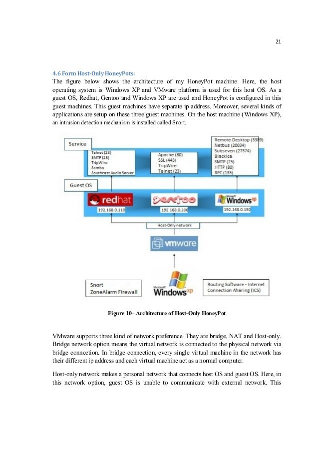 Building network security dissertation