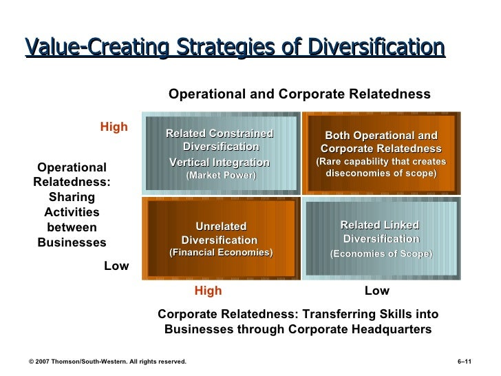 successful corporate diversification strategies The relation between diversification strategy and organizational performance: a research on companies registered to the istanbul stock exchange market.
