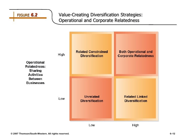 Related linked diversification strategy definition