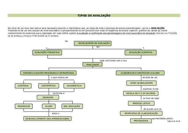 9ºano tipos de avaliação