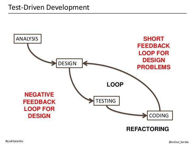 Testing Feedback Loop Feedback Loop For Design