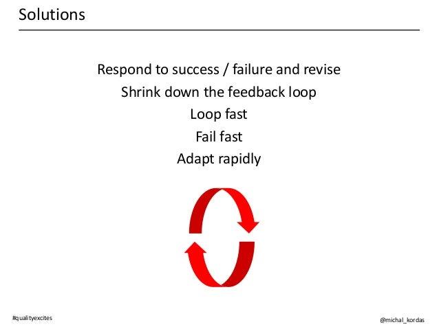 Testing Feedback Loop Feedback Loop Loop Fast