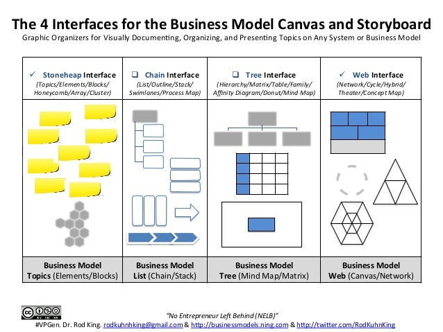 creative technology in applying business model canvas Business—new ways of doing business enabled by information technology research on e-business models has focused primarily on two  business model to e.