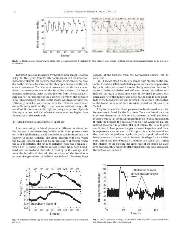 fiber Optic Pressure