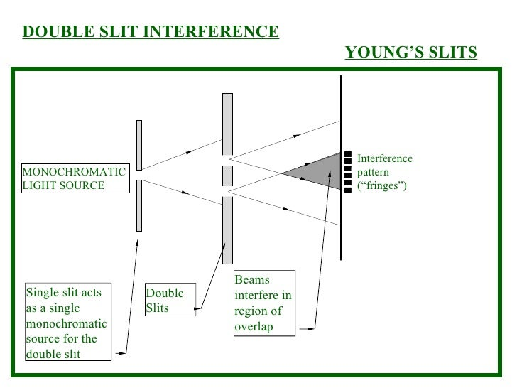 """DOUBLE SLIT INTERFERENCE YOUNG'S SLITS Interference pattern (""""fringes"""") MONOCHROMATIC LIGHT SOURCE Single slit acts as a s..."""