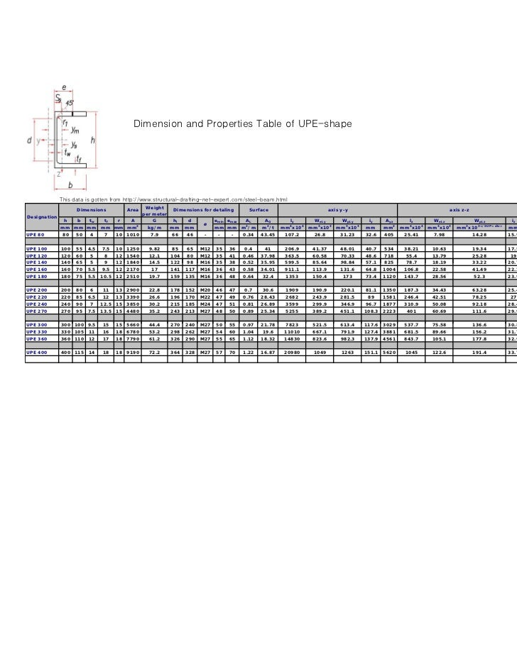 Dimension and Properties Table of UPE-shape              This data is gotten from http://www.structural-drafting-net-exper...