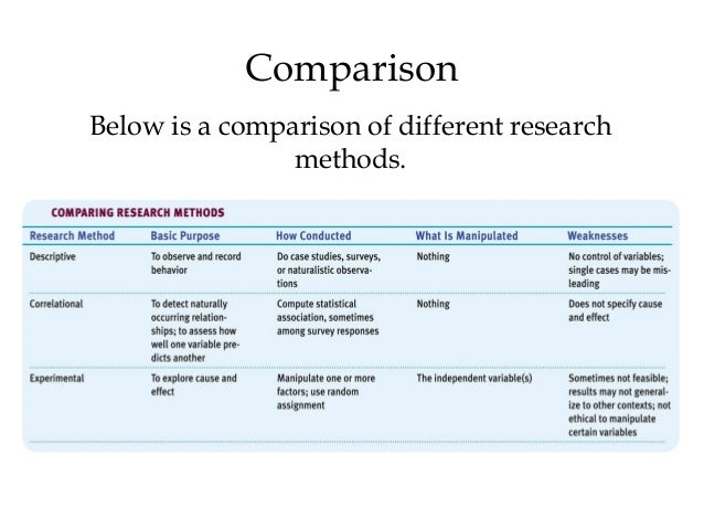 research methodologies in psychology Books shelved as research-methods: research design: qualitative, quantitative, and mixed methods approaches by john w creswell, the coding manual for qu.
