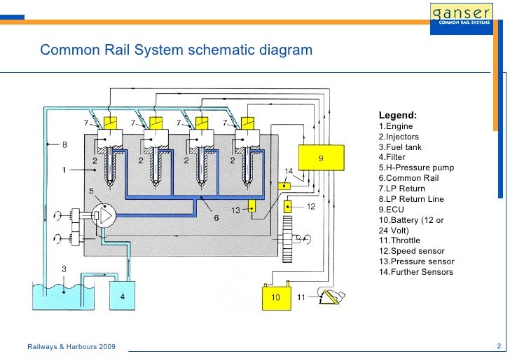 common rail system for retrofit and new off
