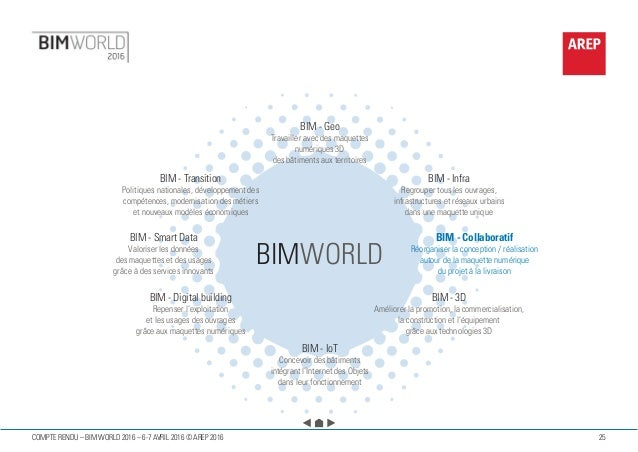 25COMPTE RENDU – BIM WORLD 2016 – 6-7 AVRIL 2016 © AREP 2016 BIM - Geo Travailler avec des maquettes numériques 3D des bât...