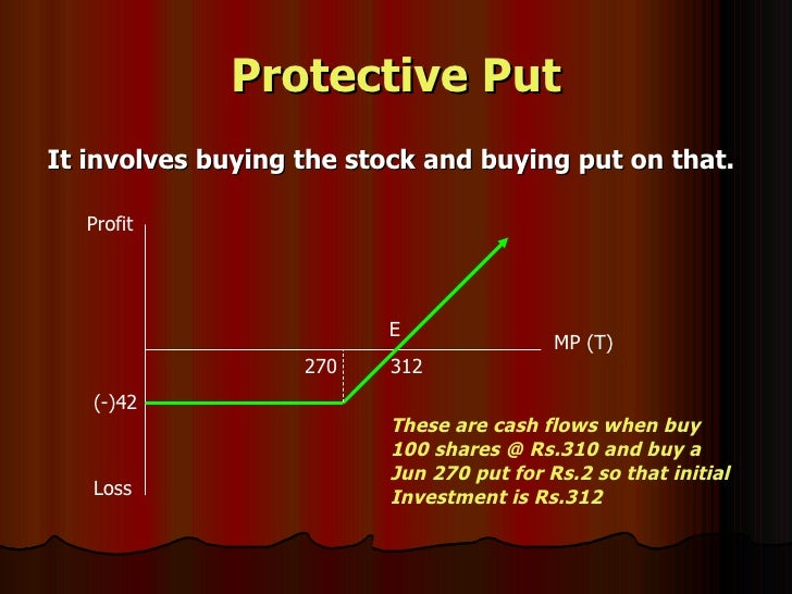Options contract 100 shares