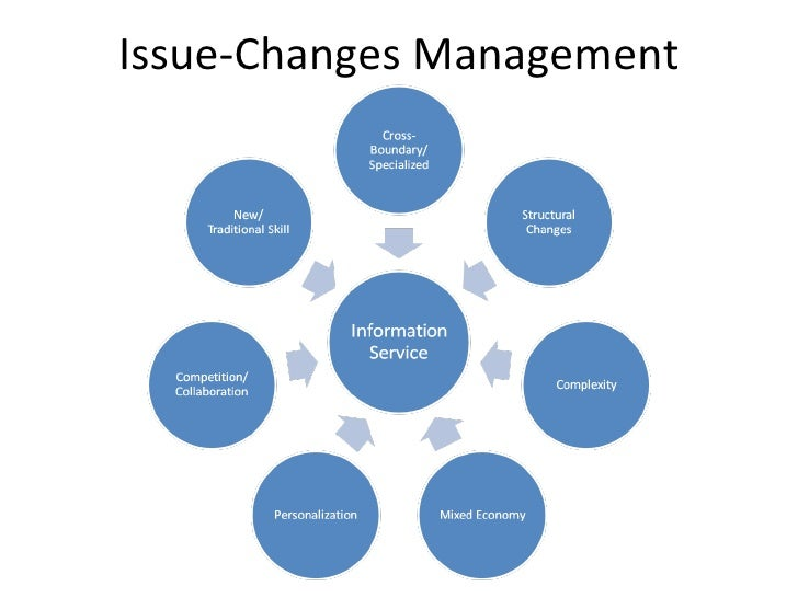 Issue-Changes Management