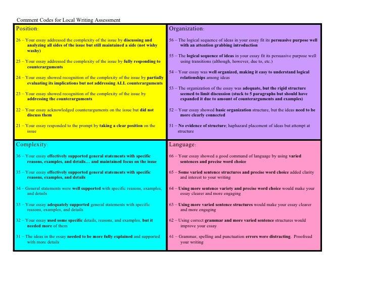 act persuasive essay outline
