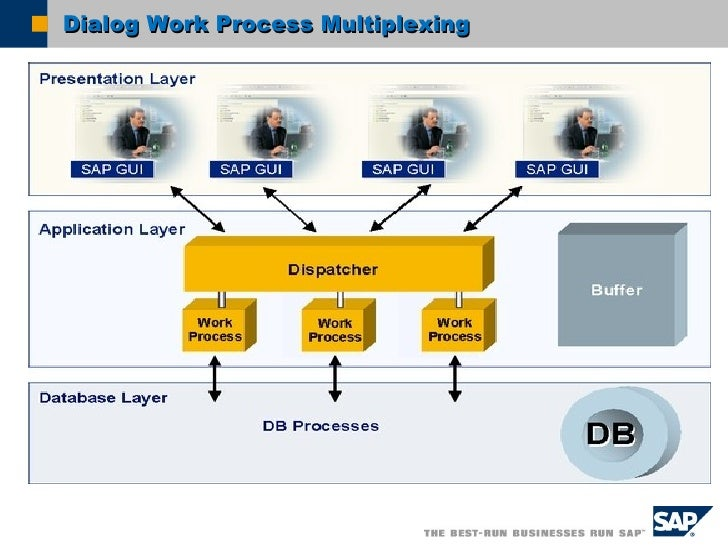 Image result for Type of Work Process in SAP?