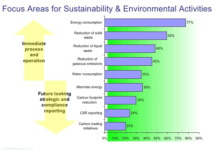 Focus Areas for Sustainability & Environmental Activities % Total Respondents n=313   Immediate process and operation Futu...