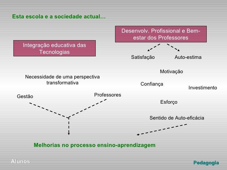 """Projecto-teseDoutoramento<br />""""Auto-eficácia dos professores: análise da preponderância dos factores motivacionais na uti..."""