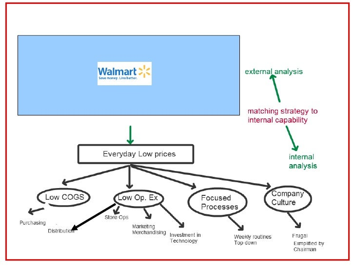 bharti wal-mart case study analysis Keywords: indian retail, business strategy, business environment profile: professor in strategy & entrepreneurship at birla institute of management technology wal-mart india wal-mart started its operations in india in 2007 it entered the market, by forming a joint venture (jv) with bharti group, known as bharti.