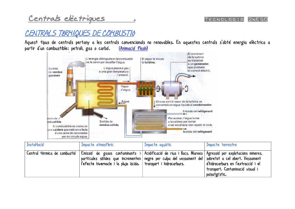 Centrals elèctriques                                       .                                        Tecnologia 2nESO   CEN...