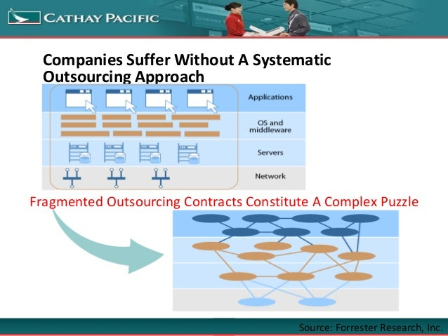Companies Suffer Without A Systematic Outsourcing Approach Fragmented Outsourcing Contracts Constitute A Complex Puzzle So...