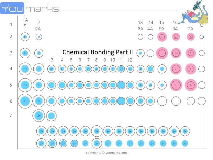 Basics of Chemical Bonding - 2