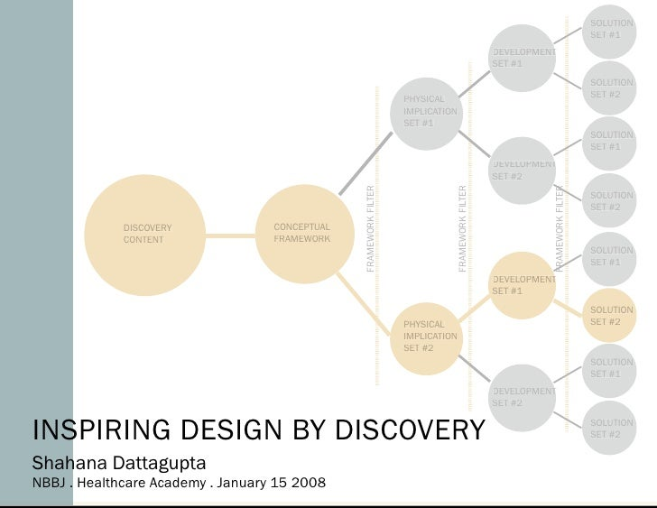 Inspiring Design by Discovery
