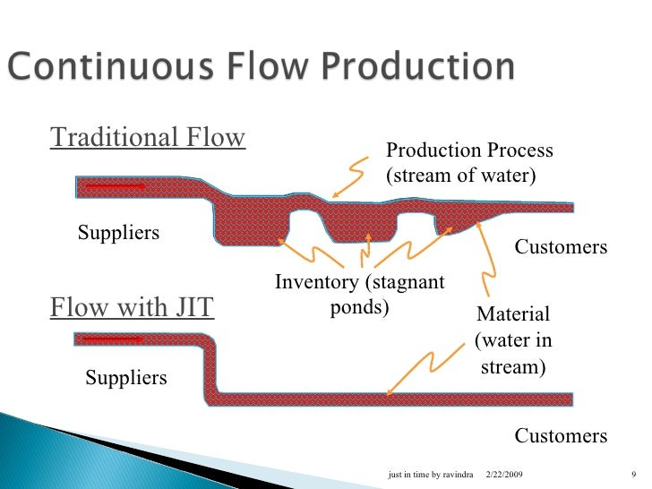 an analysis of just in time manufacturing and inventory control system Just-in-time manufacturing is just in time production system relevant factors to consider in jit implementation for material inventory management in.