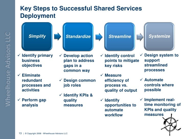 shared services canada business plan