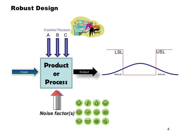 Introduction To Taguchi Method