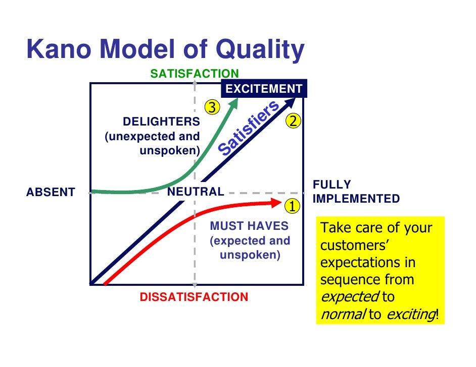 Kano diagram