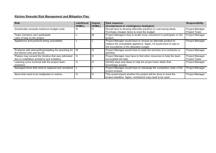 Kitchen Remodel Risk Management and Mitigation Plan  Risk                                                    Likelihood   ...