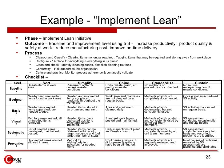 operations improvement plan implementation toyota Production operations level transition-to-lean roadmap  systematic implementation process  continuous improvement aspect of these.