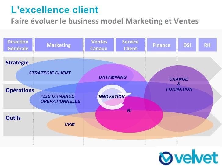 L'excellence client Faire évoluer le business model Marketing et Ventes Outils Opérations Stratégie Direction Générale Mar...