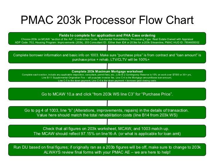 Fha 203k Processor Microsoft Power Point